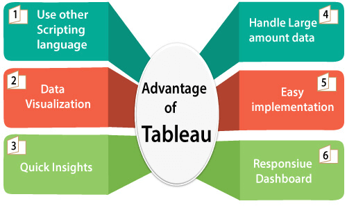 Top 10 Tableau Interview Questions