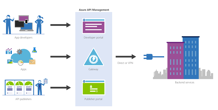 What is Azure API?