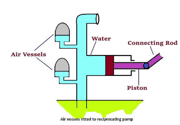 What is a Pump?