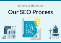 5 Simple Statements About st petersburg web design Explained